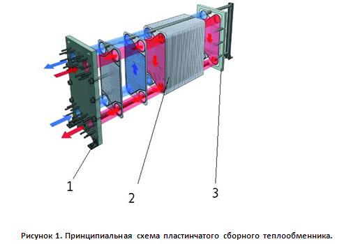 Сборный теплообменник Пластины теплообменника Машимпэкс (GEA) VT20 Махачкала